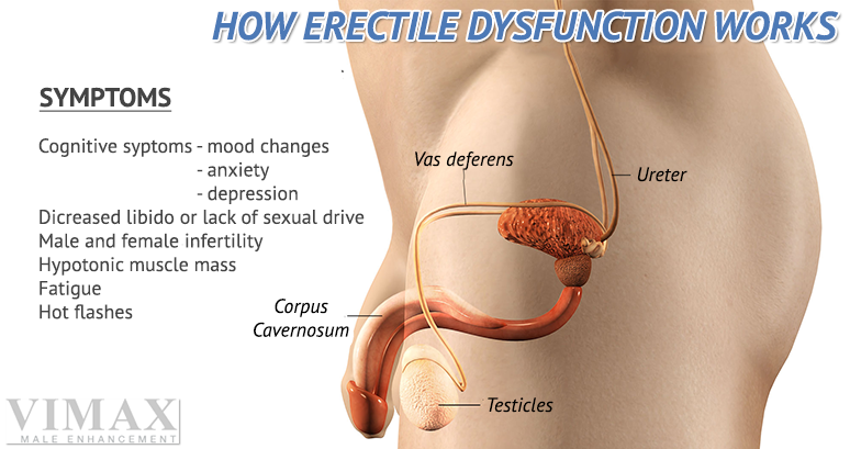 Tablets for erectile dysfunction